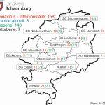 Aktuell: Corona-Fälle in Schaumburg